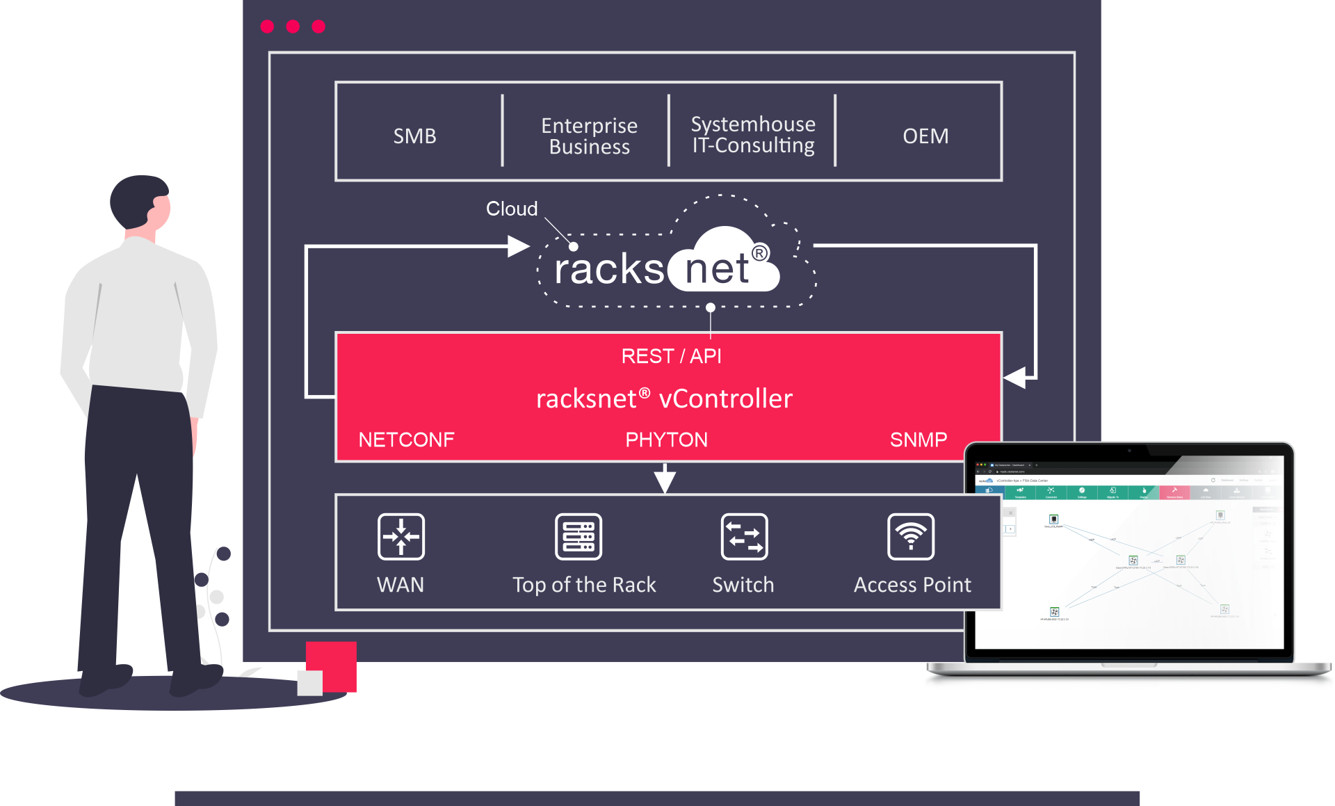 Netzwerkautomatisierung mit racksnet im schematischen Überblick